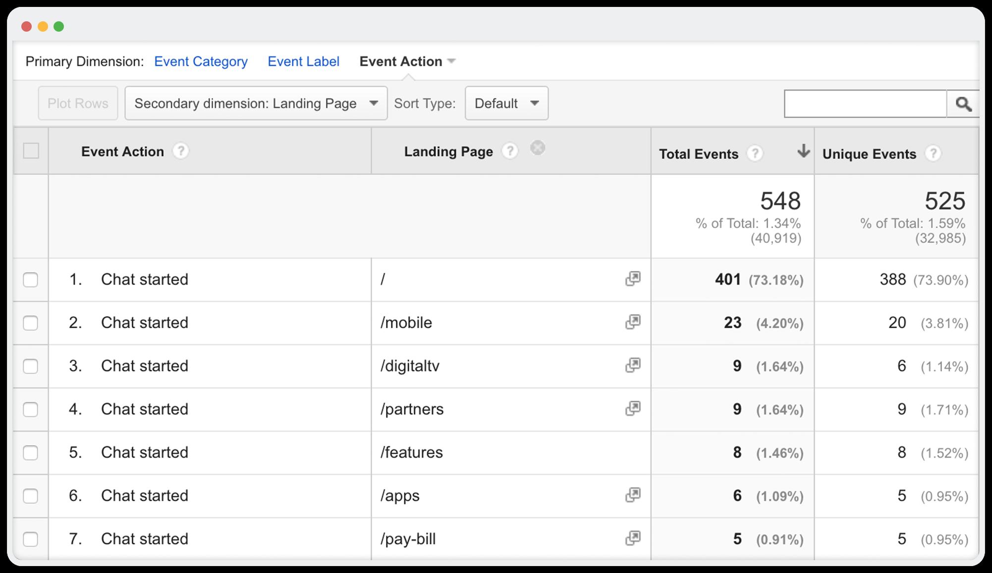Measure customer engagement across website